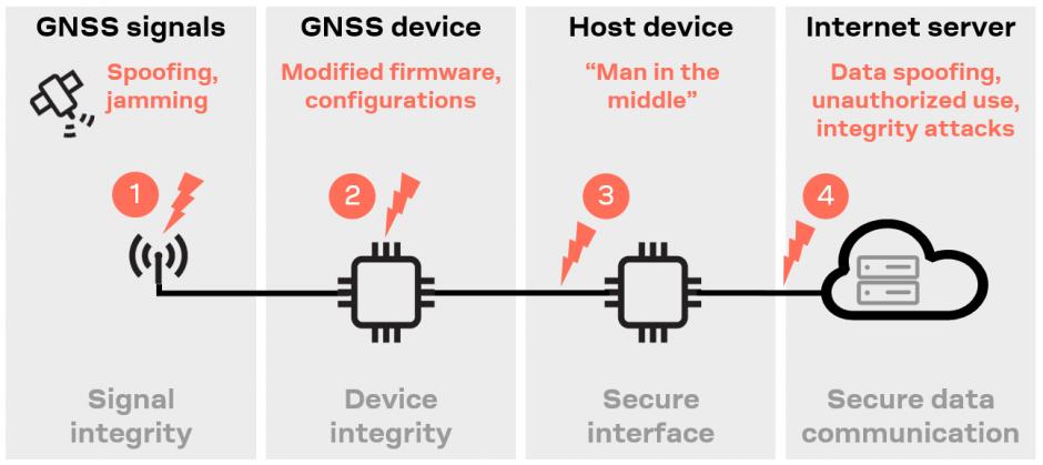 GNSS Security Landscape