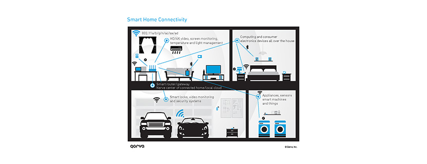 Your Connectivity Primer: Solutions that Span the IoT Space