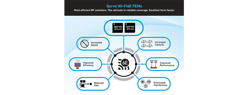 Qorvo® Unleashes Full 6 GHz Performance with New Wi-Fi 6E FEMs