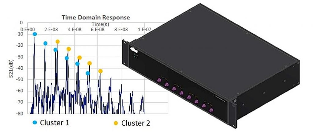 APITech NEW PRODUCT LAUNCH! 4-channel Programmable Attenuator modules.