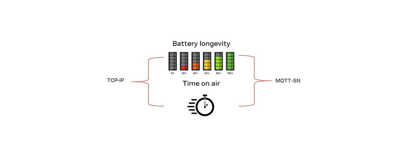 Connectivity strategies to optimize power consumption for power-constrained IoT devices.