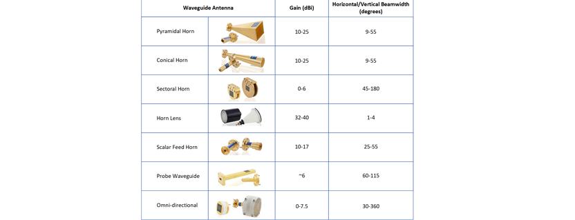 Waveguide Horn Antenna Primer